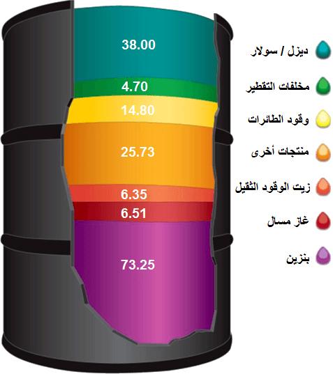 المنتجات البترولية الأساسية التي تستخرج من برميل النفط الخام